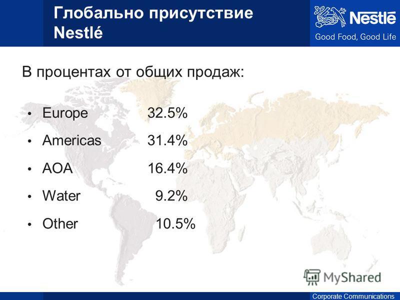 Europe32.5% Americas31.4% AOA16.4% Water 9.2% Other 10.5% Глобально присутствие Nestlé В процентах от общих продаж:
