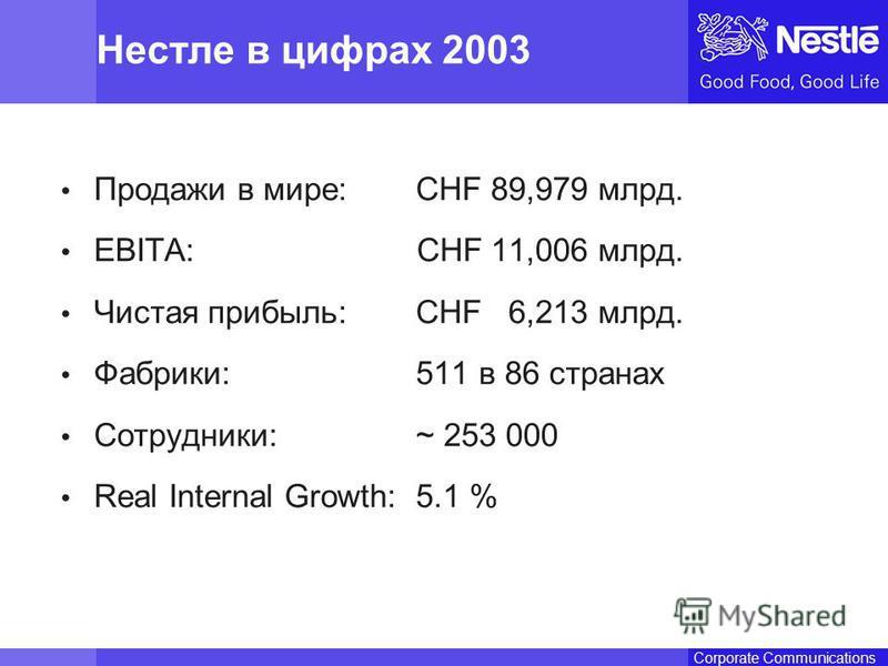 Name of chairmanCorporate Communications Продажи в мире:CHF 89,979 млрд. EBITA: CHF 11,006 млрд. Чистая прибыль:CHF 6,213 млрд. Фабрики:511 в 86 странах Сотрудники:~ 253 000 Real Internal Growth:5.1 % Нестле в цифрах 2003