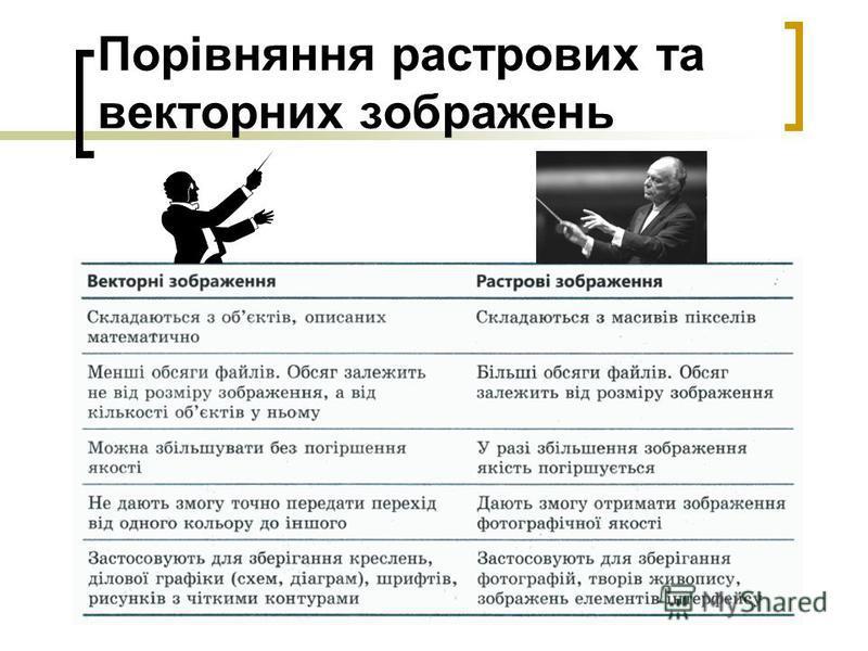 Порівняння растрових та векторних зображень