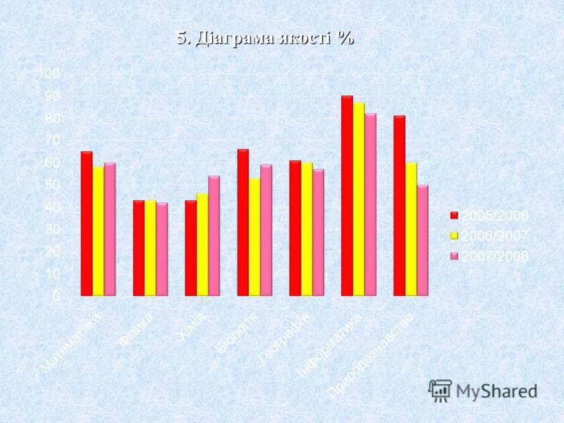 4. Діаграма успішності %