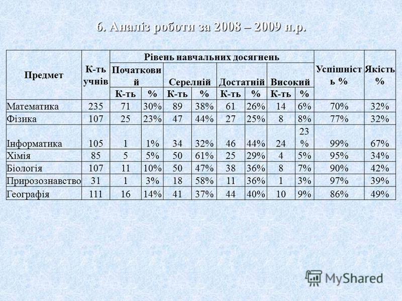5. Діаграма якості %