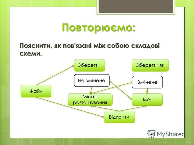 Повторюємо: Пояснити, як пов'язані між собою складові схеми. Ім'я Змінене Зберегти як Місце розташування Не змінене Зберегти Файл Відкрити
