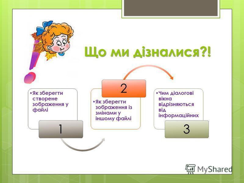 Що ми дізналися?! Як зберегти створене зображення у файлі 1 Як зберегти зображення із змінами у іншому файлі 2 Чим діалогові вікна відрізняються від інформаційних 3