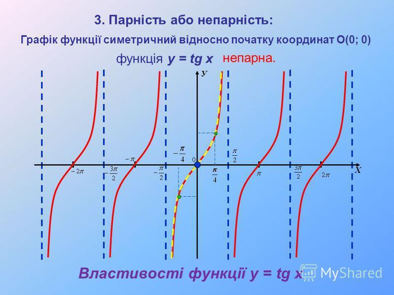 Властивості функції y = tg x У Х Графік функції симетричний відносно початку координат О(0; 0) 3. Парність або непарність: функція y = tg x непарна.