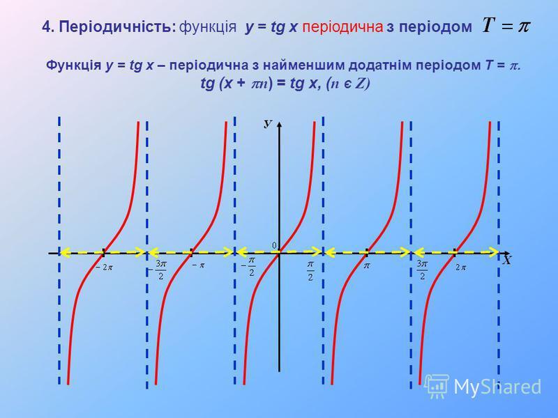 У Х Функція y = tg x – періодична з найменшим додатнім періодом T = tg (x + n ) = tg x, ( n Є Z) 4. Періодичність: функція y = tg x періодична з періодом