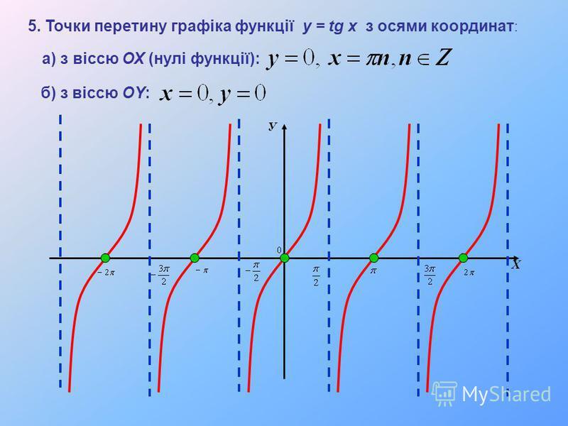 У Х 5. Точки перетину графіка функції y = tg x з осями координат : а) з віссю ОХ (нулі функції): б) з віссю ОY: