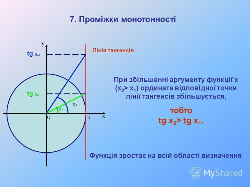 При збільшенні аргументу функції х (x 2 > x 1 ) ордината відповідної точки лінії тангенсів збільшується, х у x1x1 x2x2 tg x 2 tg x 1 7. Проміжки монотонності 10 Функція зростає на всій області визначення тобто tg x 2 > tg x 1. Лінія тангенсів