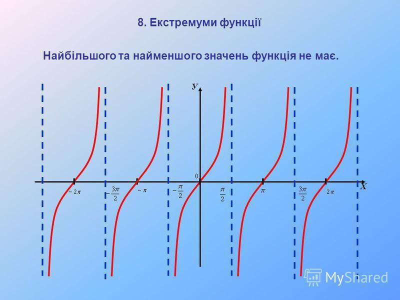 У Х Найбільшого та найменшого значень функція не має. 8. Екстремуми функції