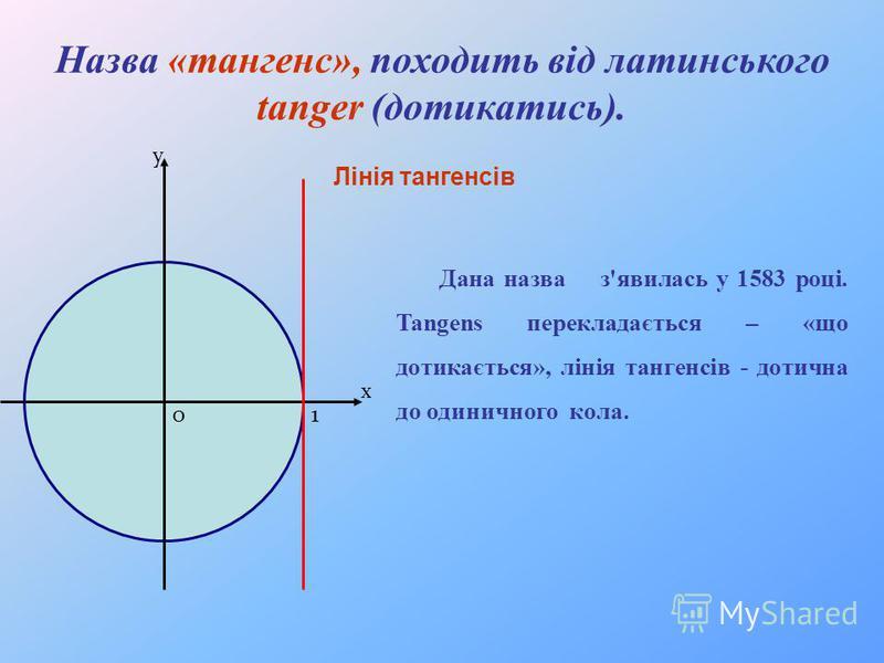 х у 10 Лінія тангенсів Назва «тангенс», походить від латинського tanger (дотикатись). Дана назва з'явилась у 1583 році. Tangens перекладається – «що дотикається», лінія тангенсів - дотична до одиничного кола.