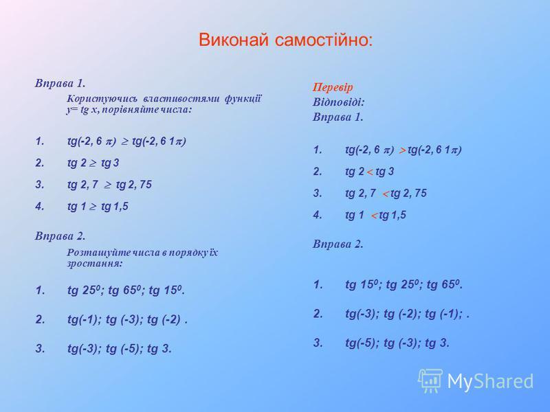 Виконай самостійно: Вправа 1. Користуючись властивостями функції у= tg x, порівняйте числа: 1.tg(-2, 6 tg(-2, 6 1 2.tg 2 tg 3 3.tg 2, 7 tg 2, 75 4.tg 1 tg 1,5 Вправа 2. Розташуйте числа в порядку їх зростання: 1.tg 25 0 ; tg 65 0 ; tg 15 0. 2.tg(-1);
