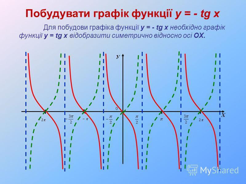 У Х Побудувати графік функції y = - tg x Для побудови графіка функції y = - tg x необхідно графік функції y = tg x відобразити симетрично відносно осі OX.