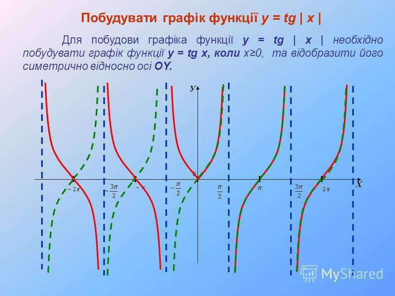 У Х Побудувати графік функції y = tg | x | Для побудови графіка функції y = tg | x | необхідно побудувати графік функції y = tg x, коли x0, та відобразити його симетрично відносно осі OY.