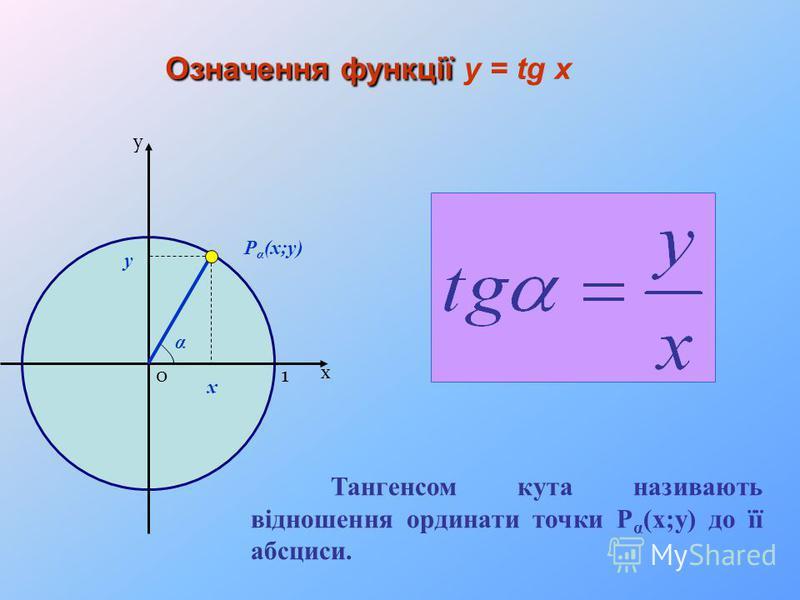 х у Означення функції Означення функції y = tg x 10 α P α (x;y) y x Тангенсом кута називають відношення ординати точки P α (x;y) до її абсциси.