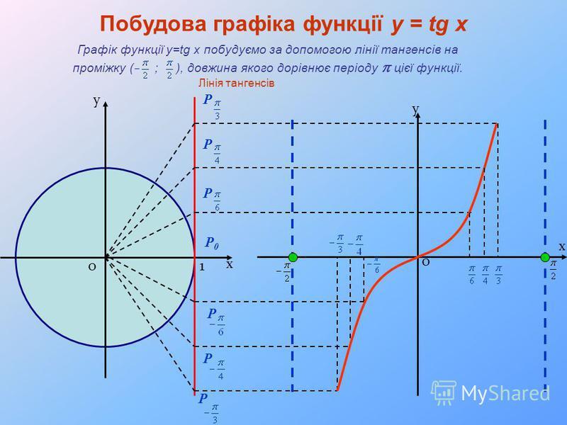 х у 10 Лінія тангенсів х 0 у P0P0 P P P P P P Побудова графіка функції y = tg x Графік функції y=tg x побудуємо за допомогою лінії тангенсів на проміжку ( ; ), довжина якого дорівнює періоду цієї функції.
