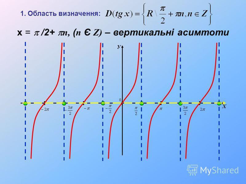 У Х х = /2+ n, ( n Є Z) – вертикальні асимтоти 1. Область визначення: