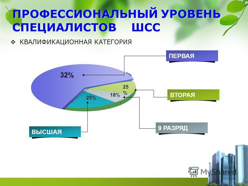 ПРОФЕССИОНАЛЬНЫЙ УРОВЕНЬ СПЕЦИАЛИСТОВ ШСС КВАЛИФИКАЦИОННАЯ КАТЕГОРИЯ 70 % 18%18% 25%25% 32% 25% ПЕРВАЯ ВТОРАЯ 9 РАЗРЯД ВЫСШАЯ