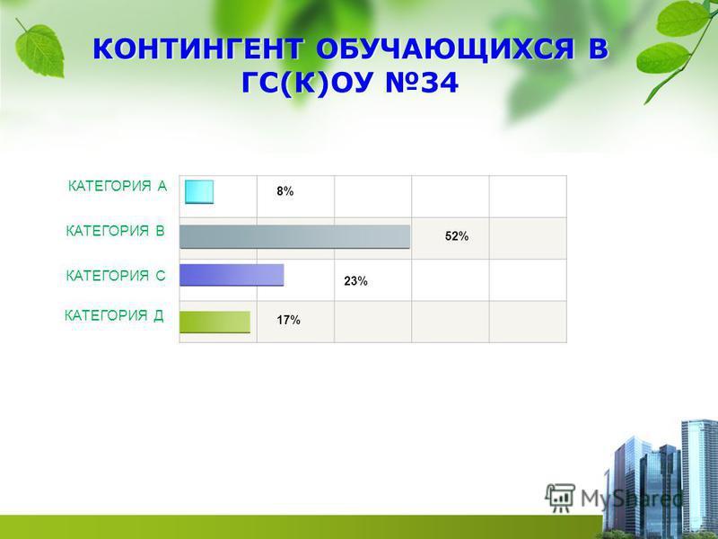 КОНТИНГЕНТ ОБУЧАЮЩИХСЯ В ГС(К)ОУ 34 КАТЕГОРИЯ А КАТЕГОРИЯ В КАТЕГОРИЯ С КАТЕГОРИЯ Д 8% 52% 23% 17%