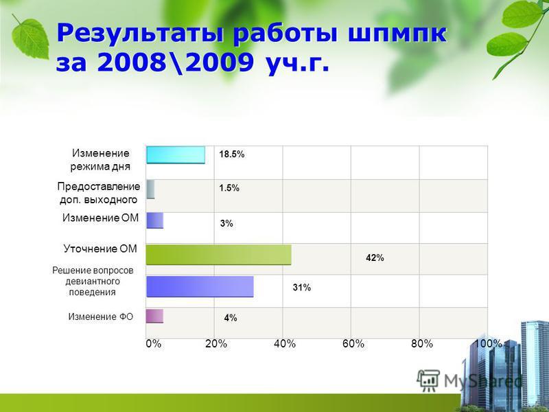 Результаты работы шпмпк за 2008\2009 уч.г. Изменение режима дня Предоставление доп. выходного Изменение ОМ Уточнение ОМ Решение вопросов девиантного поведения Изменение ФО 0% 20% 40% 60% 80% 100% 18.5% 1.5% 3%3% 42% 31% 4%4%