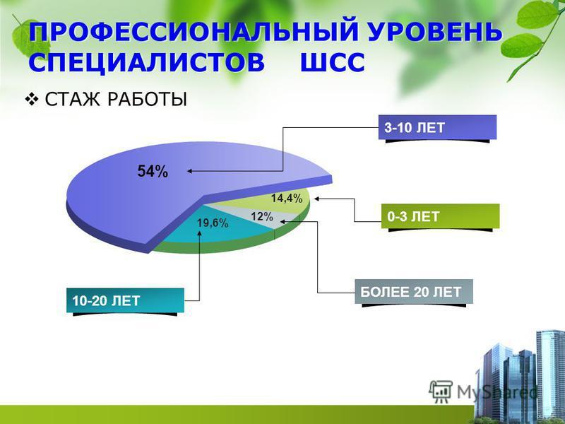 ПРОФЕССИОНАЛЬНЫЙ УРОВЕНЬ СПЕЦИАЛИСТОВ ШСС СТАЖ РАБОТЫ 70 % 12%12% 14,4% 54% 19,6% 3-10 ЛЕТ 0-3 ЛЕТ БОЛЕЕ 20 ЛЕТ 10-20 ЛЕТ