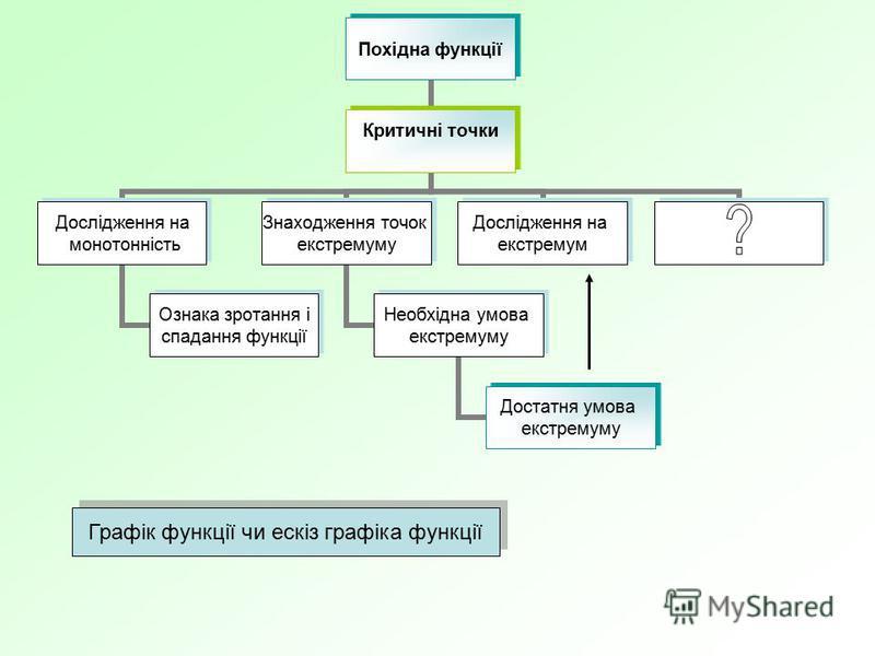 Графік функції чи ескіз графіка функції