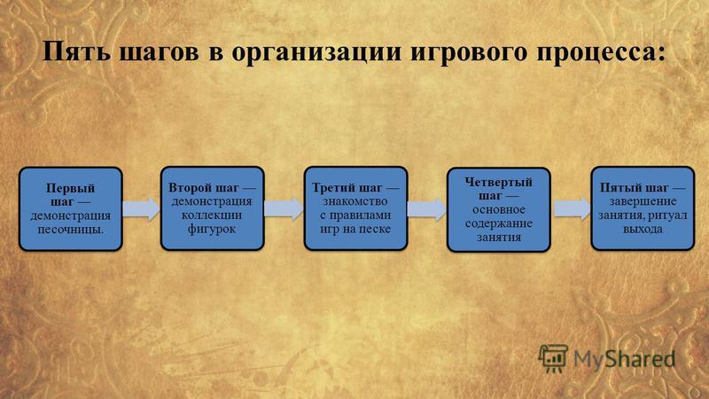 Пять шагов в организации игрового процесса: Первый шаг демонстрация песочницы. Второй шаг демонстрация коллекции фигурок Третий шаг знакомство с правилами игр на песке Четвертый шаг основное содержание занятия Пятый шаг завершение занятия, ритуал вых