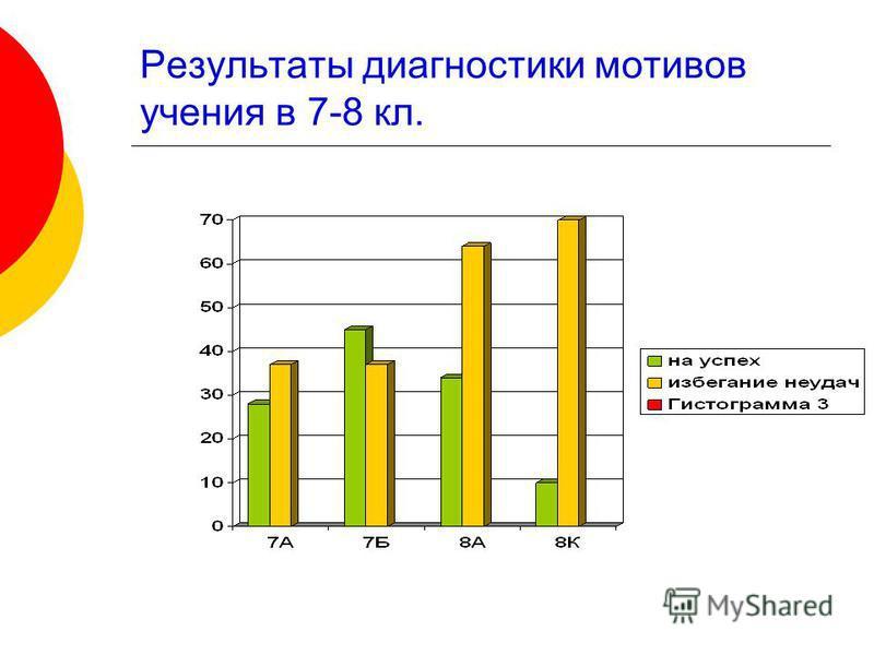 Результаты диагностики мотивов учения в 7-8 кл.