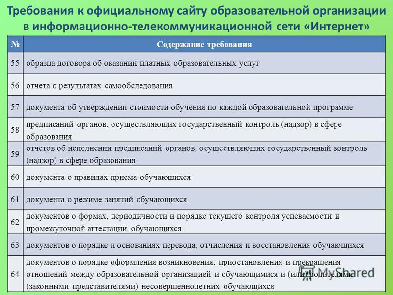 Требования к официальному сайту образовательной организации в информационно-телекоммуникационной сети «Интернет» Содержание требования 55 образца договора об оказании платных образовательных услуг 56 отчета о результатах самообследования 57 документа
