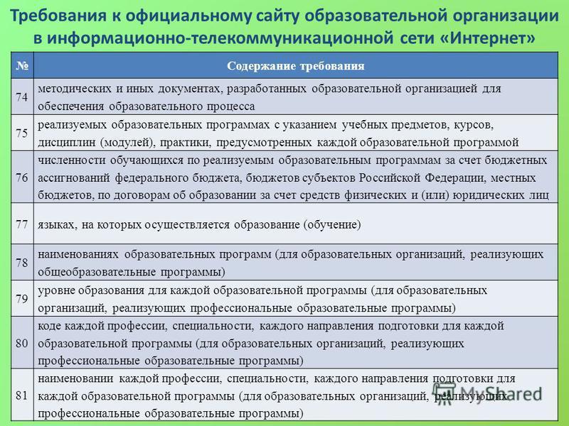 Требования к официальному сайту образовательной организации в информационно-телекоммуникационной сети «Интернет» Содержание требования 74 методических и иных документах, разработанных образовательной организацией для обеспечения образовательного проц