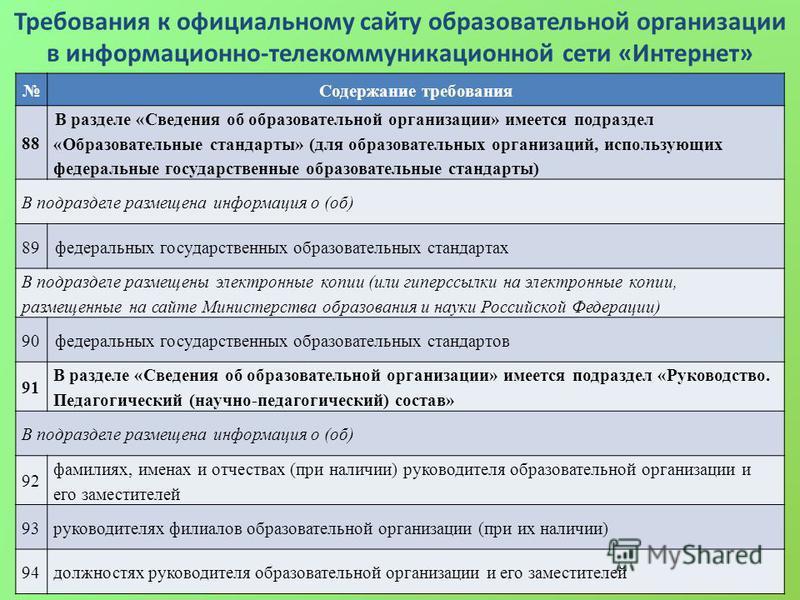 Требования к официальному сайту образовательной организации в информационно-телекоммуникационной сети «Интернет» Содержание требования 88 В разделе «Сведения об образовательной организации» имеется подраздел «Образовательные стандарты» (для образоват
