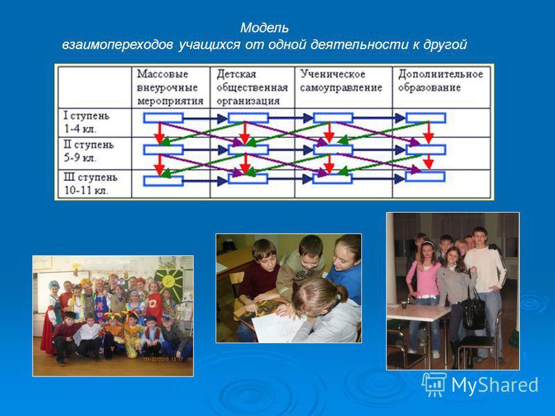 Модель взаимопереходов учащихся от одной деятельности к другой