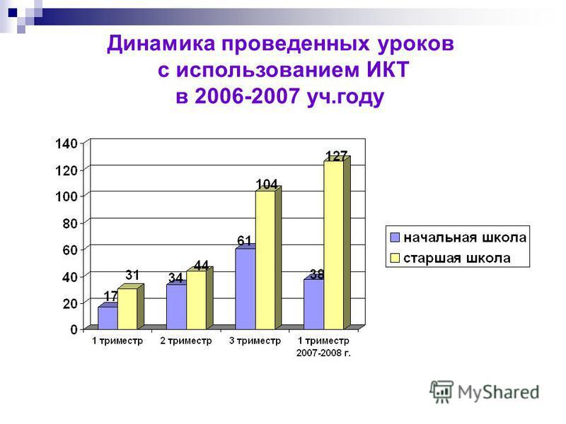 Динамика проведенных уроков с использованием ИКТ в 2006-2007 уч.году