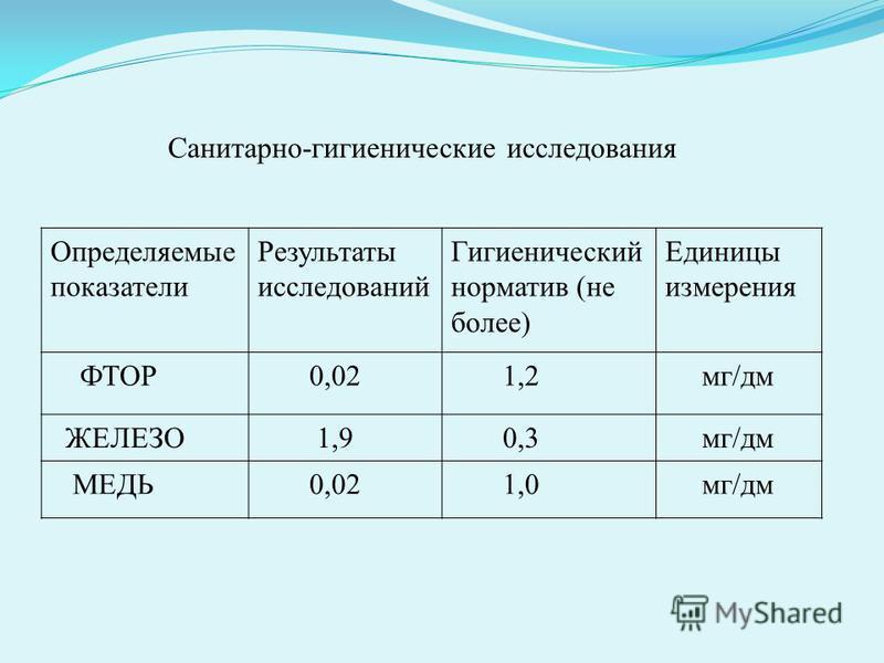 Определяемые показатели Результаты исследований Гигиенический норматив (не более) Единицы измерения ФТОР 0,02 1,2 мг/дм ЖЕЛЕЗО 1,9 0,3 мг/дм МЕДЬ 0,02 1,0 мг/дм Санитарно-гигиенические исследования