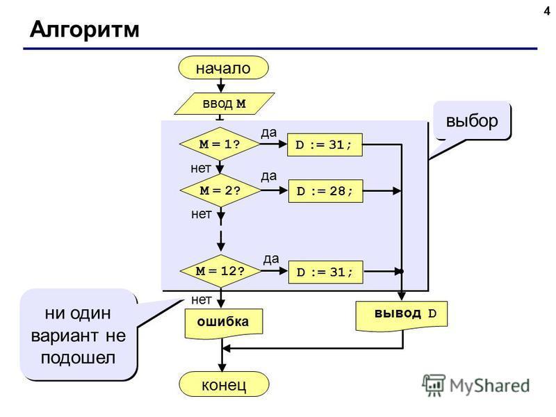 4 Алгоритм начало конец выбор ни один вариант не подошел ввод M да нет M = 1? D := 31; нет M = 2? D := 28; да нет M = 12? D := 31; да вывод D ошибка