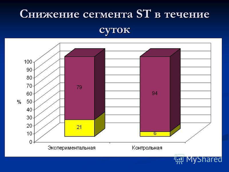 Снижение сегмента ST в течение суток