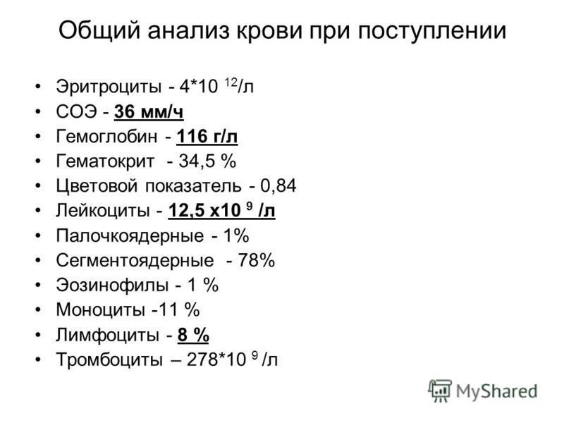 Общий анализ крови при поступлении Эритроциты - 4*10 12 /л СОЭ - 36 мм/ч Гемоглобин - 116 г/л Гематокрит - 34,5 % Цветовой показатель - 0,84 Лейкоциты - 12,5 х 10 9 /л Палочкоядерные - 1% Сегментоядерные - 78% Эозинофилы - 1 % Моноциты -11 % Лимфоцит