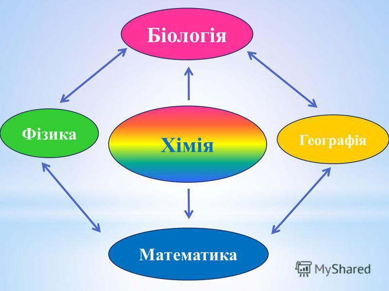 Хімія Біологія Математика Географія Фізика