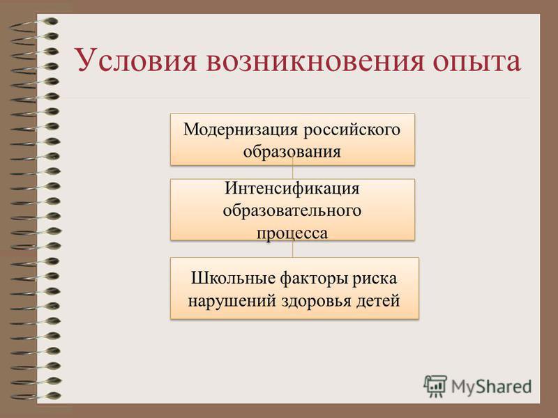 Условия возникновения опыта Модернизация российского образования Интенсификация образовательного процесса Интенсификация образовательного процесса Школьные факторы риска нарушений здоровья детей Школьные факторы риска нарушений здоровья детей