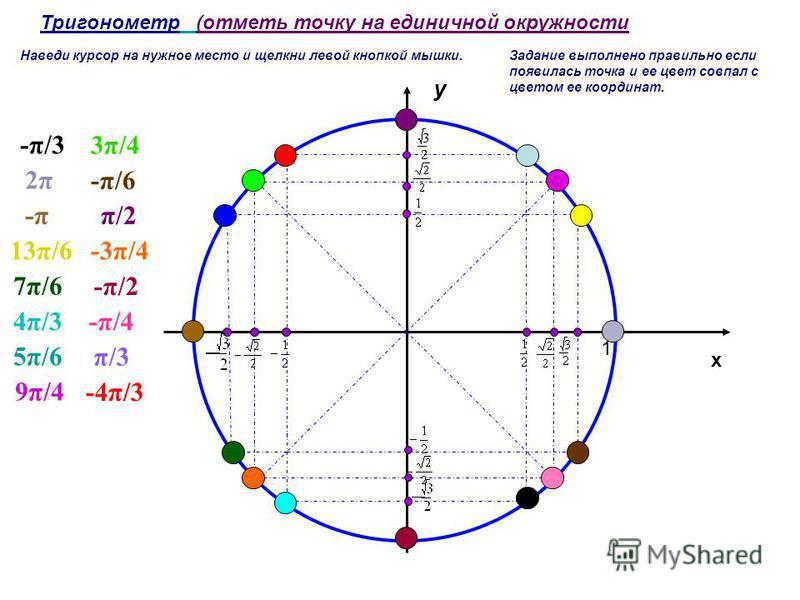 y x 1 Тригонометр (отметь точку на единичной окружности π/3 5π/65π/6 -π/4-π/44π/34π/3 -π/2-π/2 7π/67π/6 -3π/413π/6 -4π/3 -π-π -π/6 2π2π 3π/4 -π/3 π/2 9π/4 Наведи курсор на нужное место и щелкни левой кнопкой мышки.Задание выполнено правильно если поя