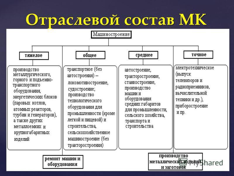 Отраслевой состав МК