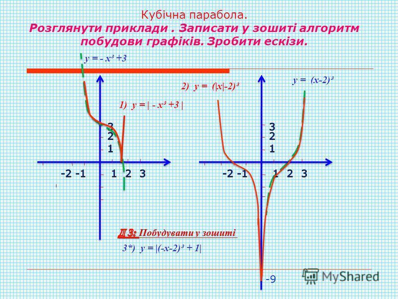 Кубічна парабола. Розглянути приклади. Записати у зошиті алгоритм побудови графіків. Зробити ескізи. 1) у = | - х³ +3 | 2) у = (|х|-2)³ у = - х³ +3 3*) у = |(-х-2)³ + 1| -9 у = (х-2)³
