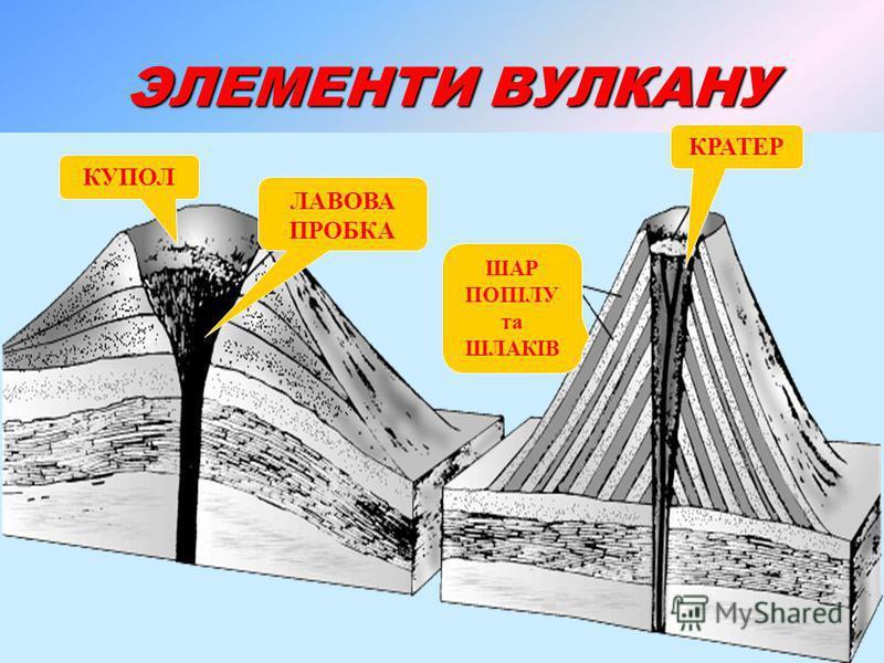 Це геологічне утворення, що виникає над тріщинами в земній корі і за формою схожа на конусоподібну гору. Це геологічне утворення, що виникає над тріщинами в земній корі і за формою схожа на конусоподібну гору. Що таке вулкан? (Стор. 1) У давньоримськ