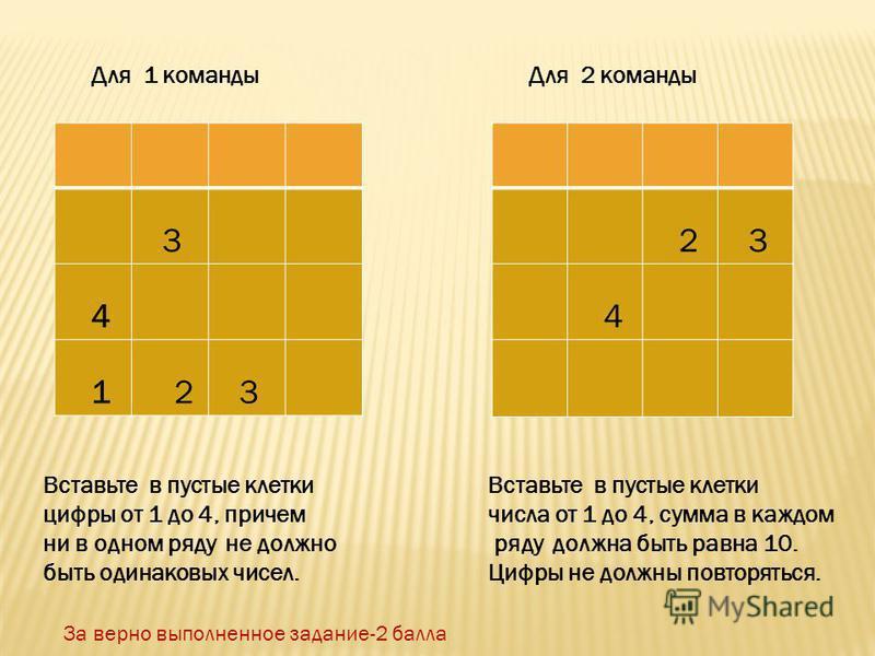 3 4 1 2 3 2 3 4 Для 1 команды Для 2 команды Вставьте в пустые клетки цифры от 1 до 4, причем ни в одном ряду не должно быть одинаковых чисел. Вставьте в пустые клетки числа от 1 до 4, сумма в каждом ряду должна быть равна 10. Цифры не должны повторят