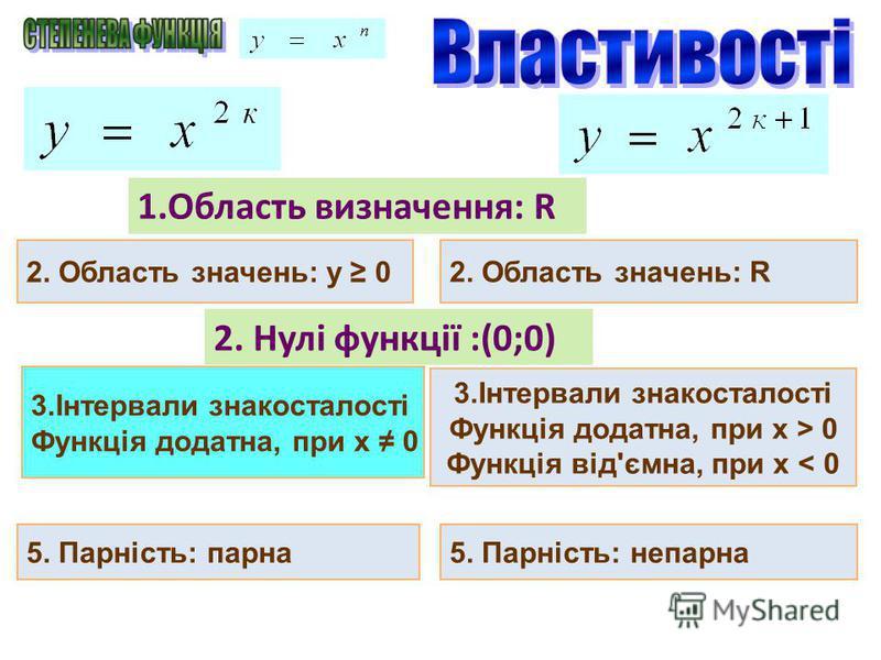 2. Область значень: y 0 1.Область визначення: R 2. Область значень: R 2. Нулі функції :(0;0) 3.Інтервали знакосталості Функція додатна, при х 0 3.Інтервали знакосталості Функція додатна, при х > 0 Функція від'ємна, при х < 0 5. Парність: парна5. Парн