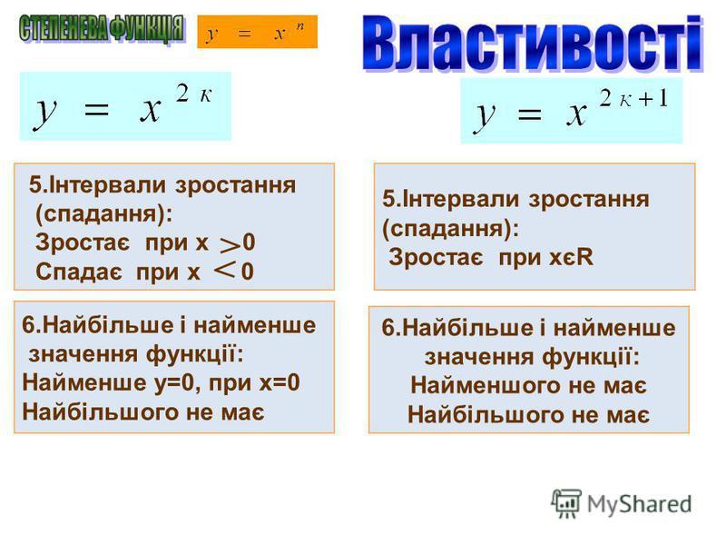5.Інтервали зростання (спадання): Зростає при х 0 Спадає при х 0 5.Інтервали зростання (спадання): Зростає при хєR 6.Найбільше і найменше значення функції: Найменше у=0, при х=0 Найбільшого не має 6.Найбільше і найменше значення функції: Найменшого н