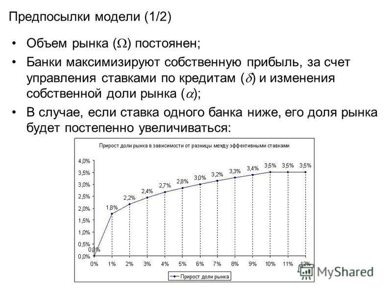 Предпосылки модели (1/2) Объем рынка ( ) постоянен; Банки максимизируют собственную прибыль, за счет управления ставками по кредитам ( ) и изменения собственной доли рынка ( ); В случае, если ставка одного банка ниже, его доля рынка будет постепенно