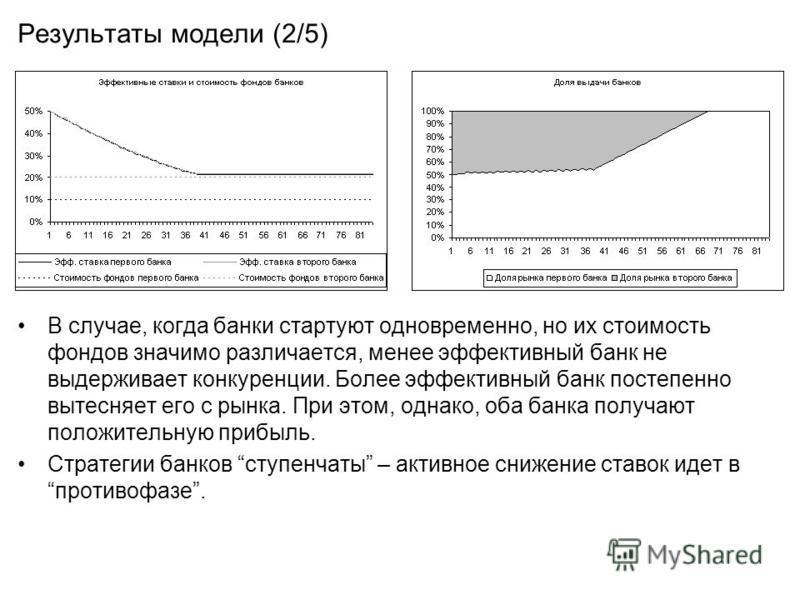 Результаты модели (2/5) В случае, когда банки стартуют одновременно, но их стоимость фондов значимо различается, менее эффективный банк не выдерживает конкуренции. Более эффективный банк постепенно вытесняет его с рынка. При этом, однако, оба банка п