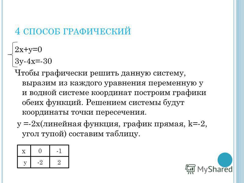 4 СПОСОБ ГРАФИЧЕСКИЙ 2 х+у=0 3 у-4 х=-30 Чтобы графически решить данную систему, выразим из каждого уравнения переменную у и водной системе координат построим графики обеих функций. Решением системы будут координаты точки пересечения. у =-2 х(линейна