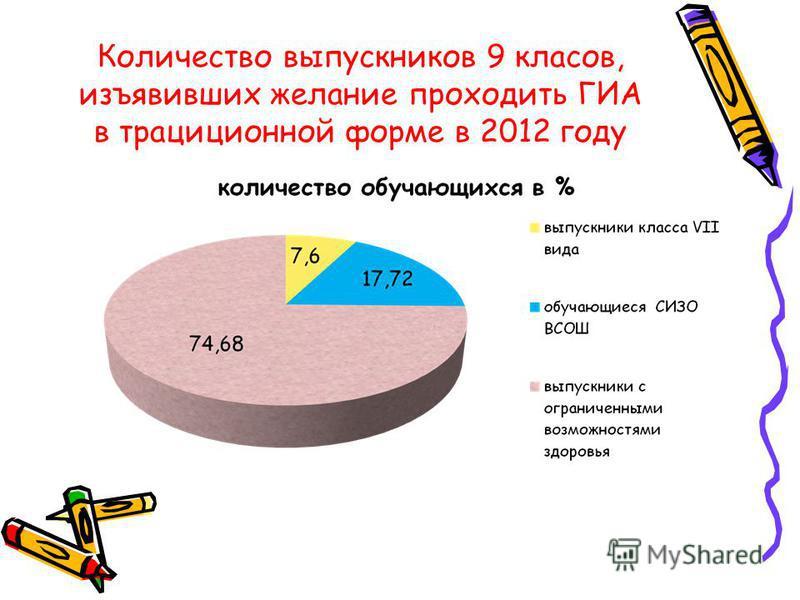 Количество выпускников 9 классов, изъявивших желание проходить ГИА в традиционной форме в 2012 году