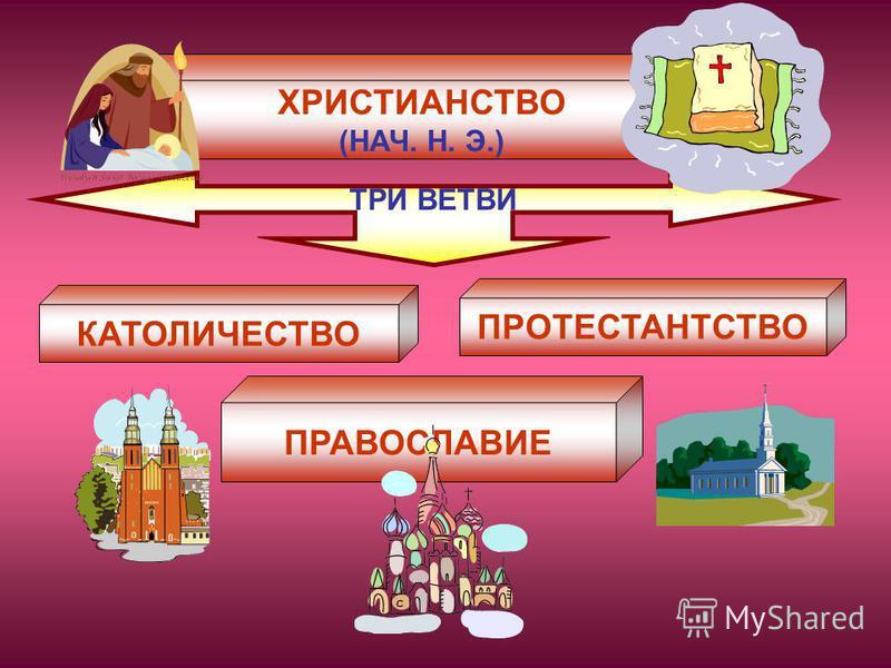 ХРИСТИАНСТВО (НАЧ. Н. Э.) ТРИ ВЕТВИ КАТОЛИЧЕСТВО ПРАВОСЛАВИЕ ПРОТЕСТАНТСТВО