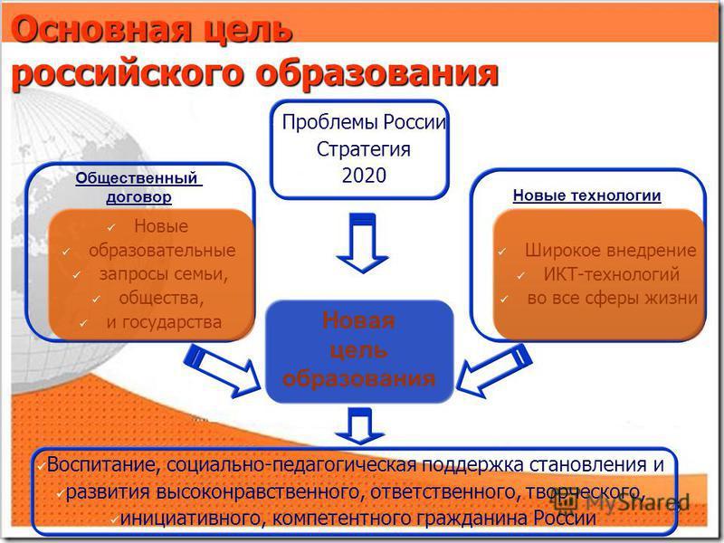 3 3 3 Основная цель российского образования Новая цель образования Новые технологии Общественный договор Новые образовательные запросы семьи, общества, и государства Широкое внедрение ИКТ-технологий во все сферы жизни Проблемы России Стратегия 2020 В